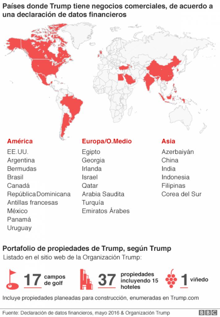 Trump y sus negocios en el mundo